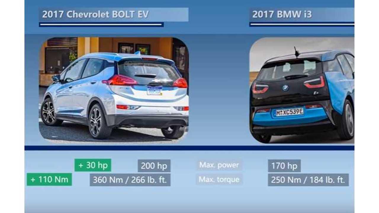 Videos Compare Chevrolet Bolt To BMW i3 & Renault ZOE
