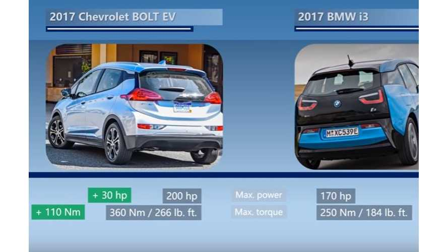 Videos Compare Chevrolet Bolt To BMW i3 & Renault ZOE