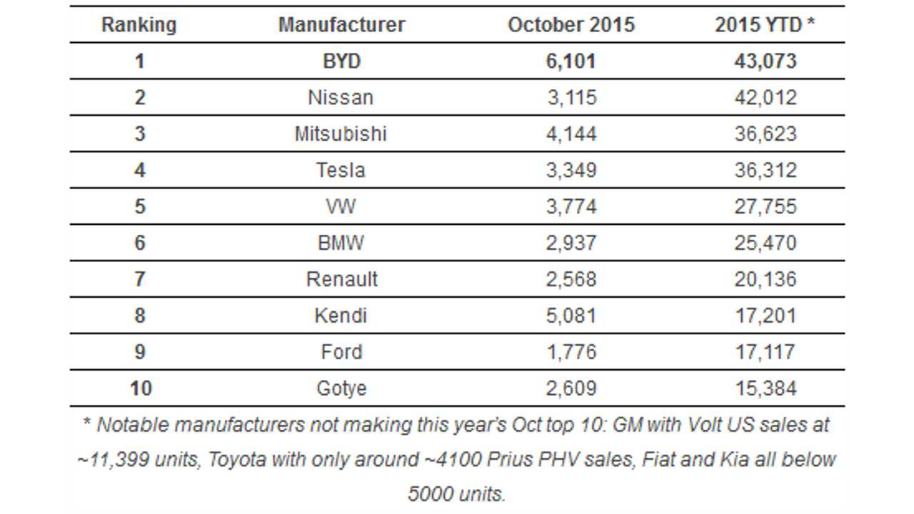 BYD is top plug-in electric car manufacturer by volume this year