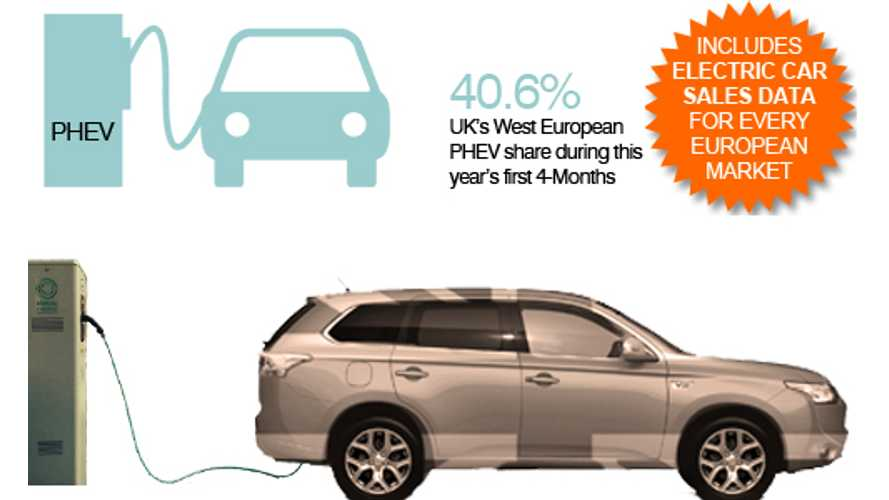 UK & Netherlands Account For Two Thirds Of PHEV Sales In Europe