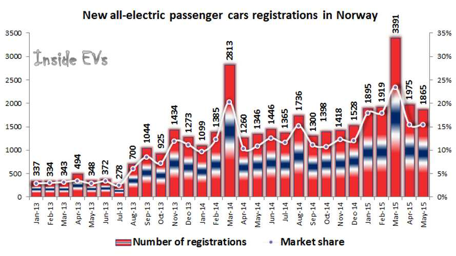 Norway New Plug-In Electric Car Registrations Shoot Up To 2,721