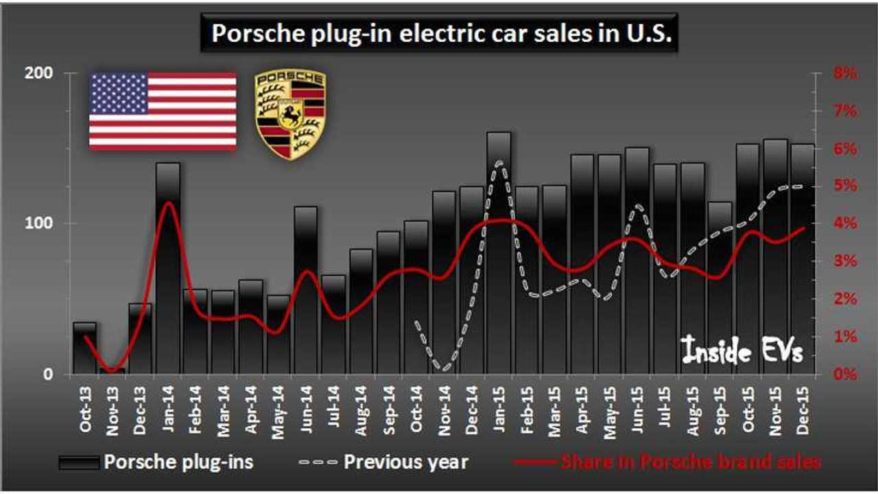 Porsche plug-in electric car sales in U.S. – December 2015