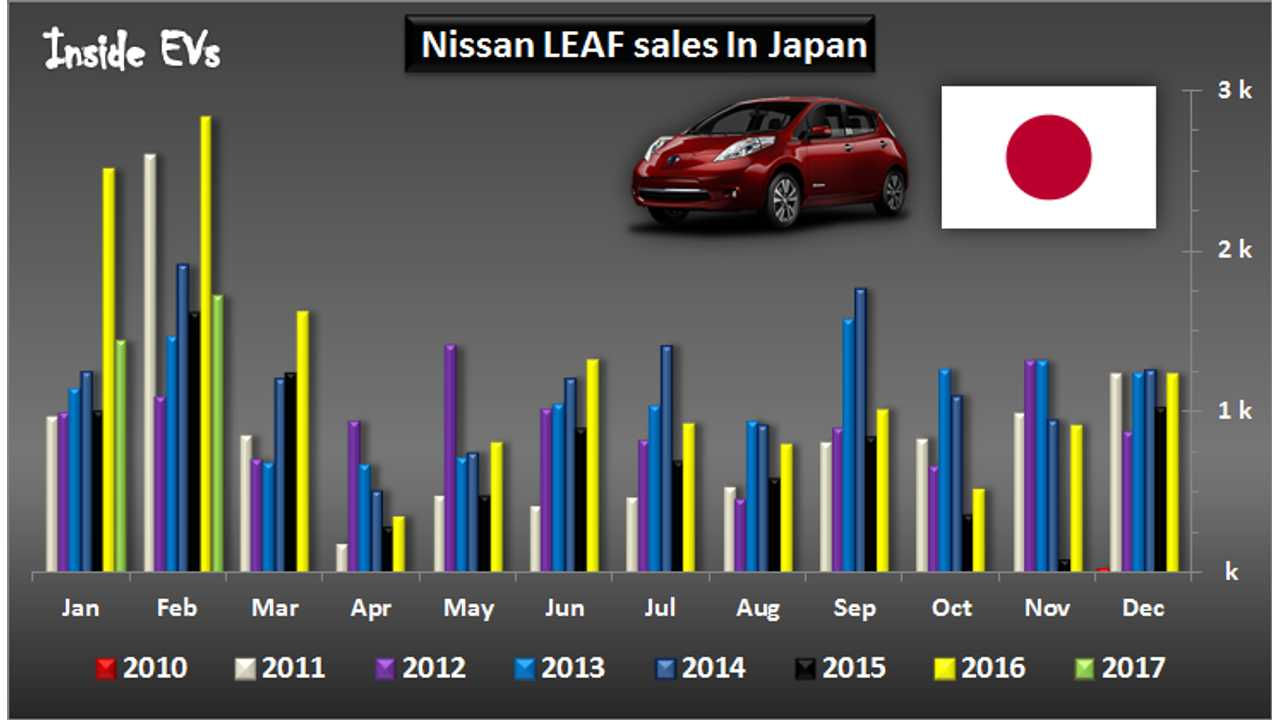 Nissan LEAF Sales In Japan Cross 75,000 In February