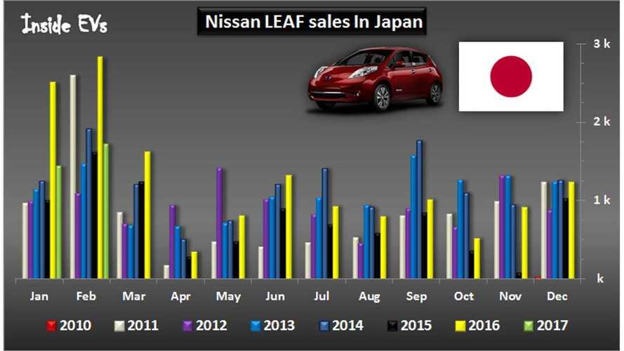 Nissan LEAF Sales In Japan Cross 75,000 In February