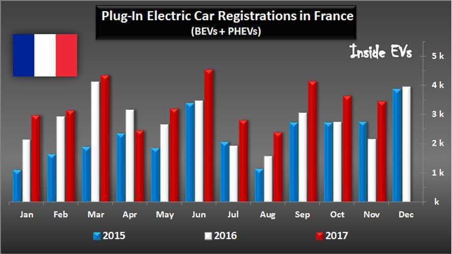 Plug-In Hybrid Car Sales In France Tripled in November