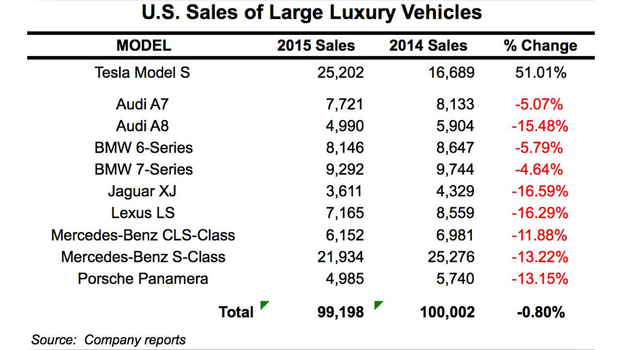 Every single vehicle in the segment experienced an abrupt sales decline in 2015 while Model S sales increased by 51%
