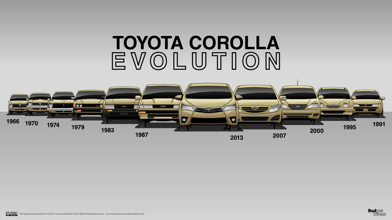 11 Generations Of Corolla Show What It Takes To Be A Bestseller on