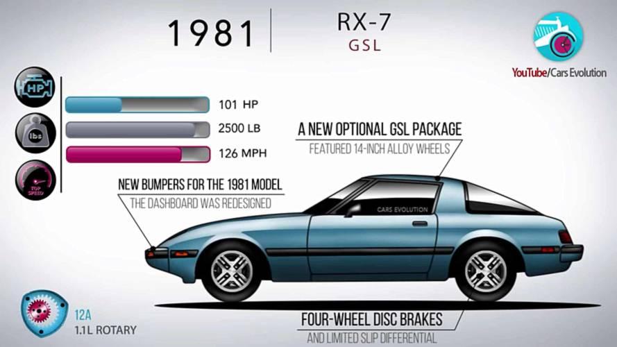 Эволюция Mazda RX-7