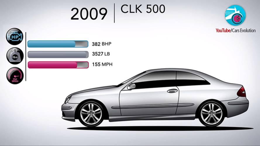 Mercedes CLK-Serisi'nin zaman içerisindeki değişimini izleyin