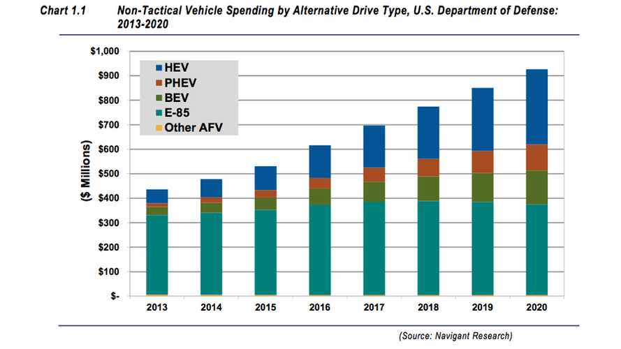 US Military to Double its Spending on Alt Fuel Vehicles by 2020; Plug-In Purchases to Strongly Contribute to Overall Growth