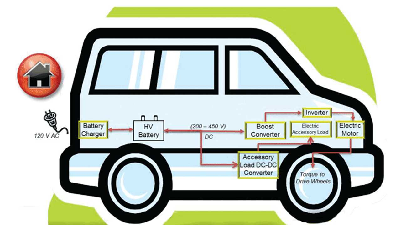 Predicting Growth in the Electric Vehicle Market by Examining Future Production Levels of Individual Components