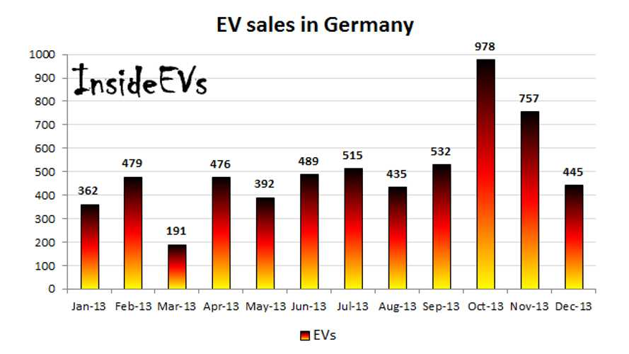 Electric Car Sales in Germany Plunge in December; Year Ends With 6,051 New Registrations