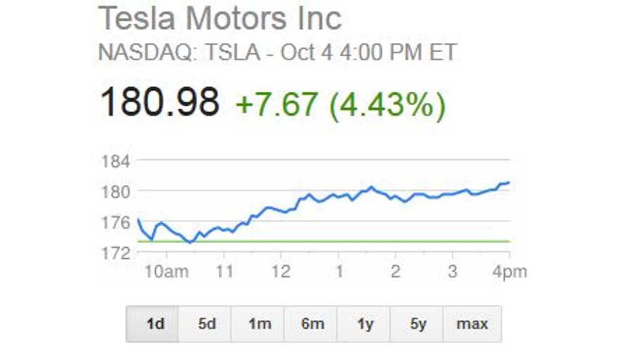 Tesla Motors Stock Already Rebounding After Model S Fire Caused it to Dip