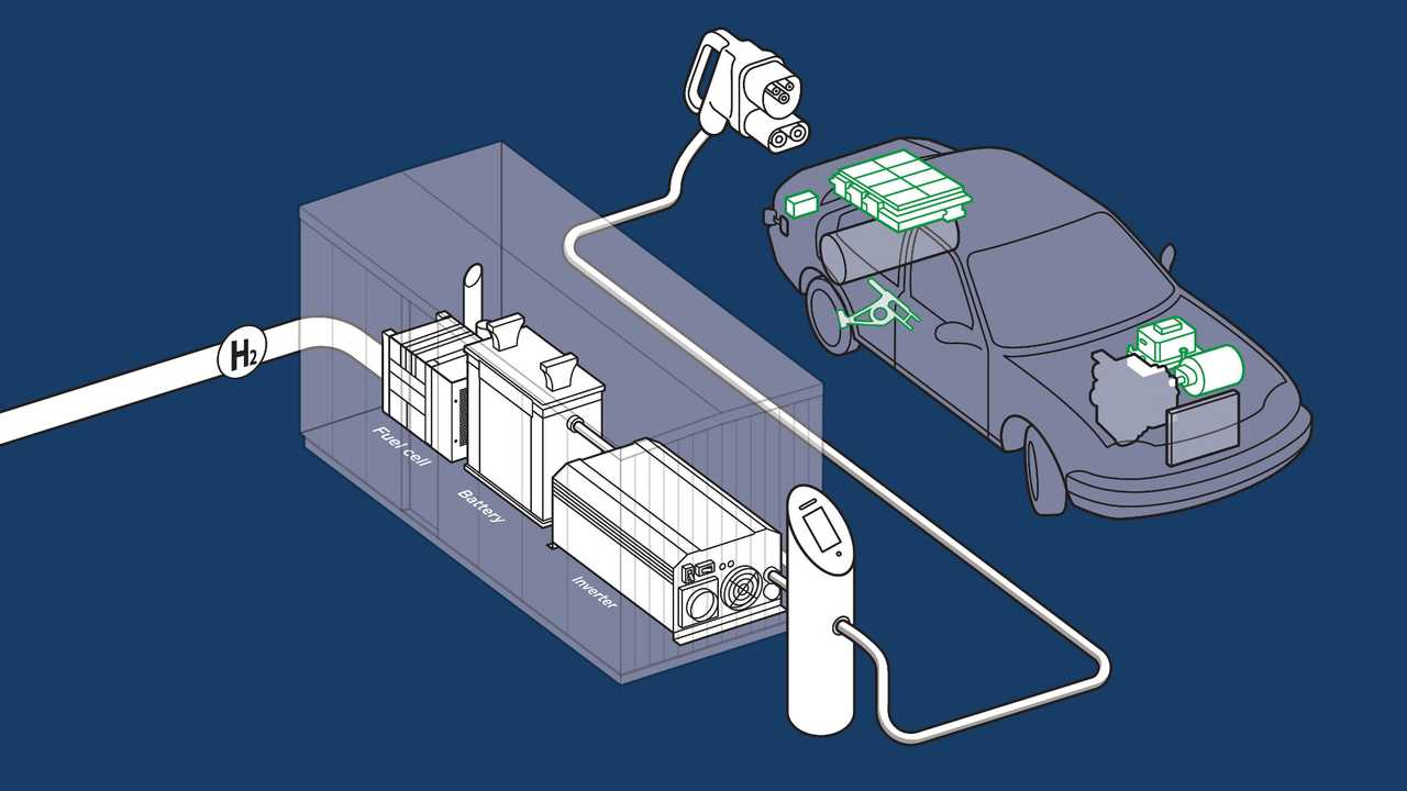AFC Energy hydrogen fuel-cell charging system