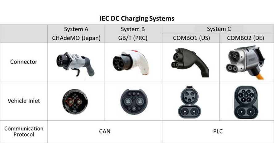 CHAdeMO Officially Recognized as International DC Charging Standard by IEC