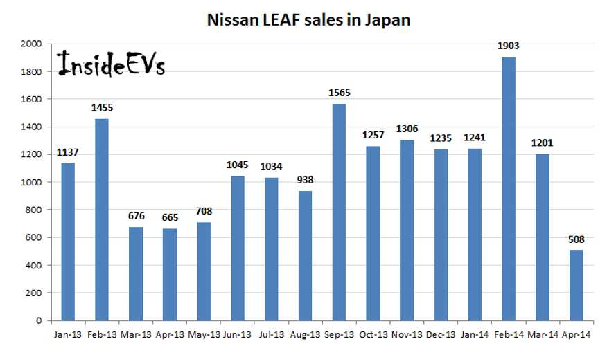 Nissan LEAF Sales In Japan Hit Bump In April; Lowest Level In Almost Two Years