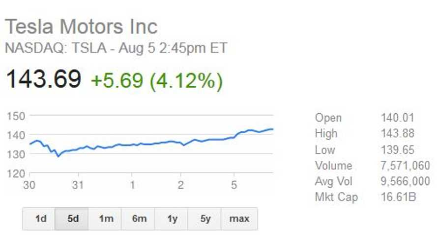 Tesla Stock Price Still Climbing Ahead of Q2 Earnings Report