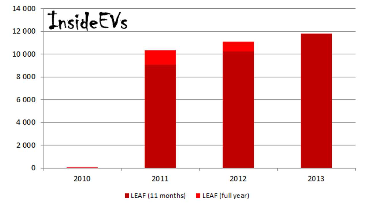 After 11 Months of 2013, Nissan Sells More LEAFs in Japan Than in All of 2012