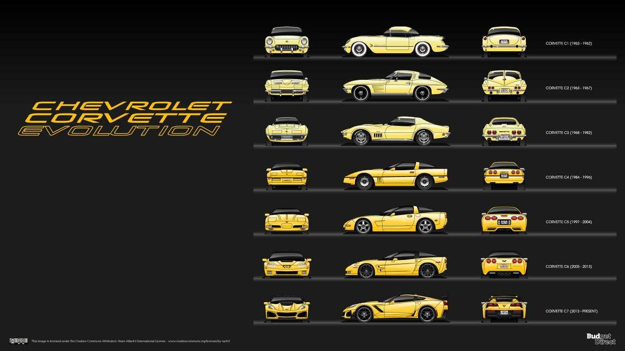 Chevy Corvette'in Evrimi