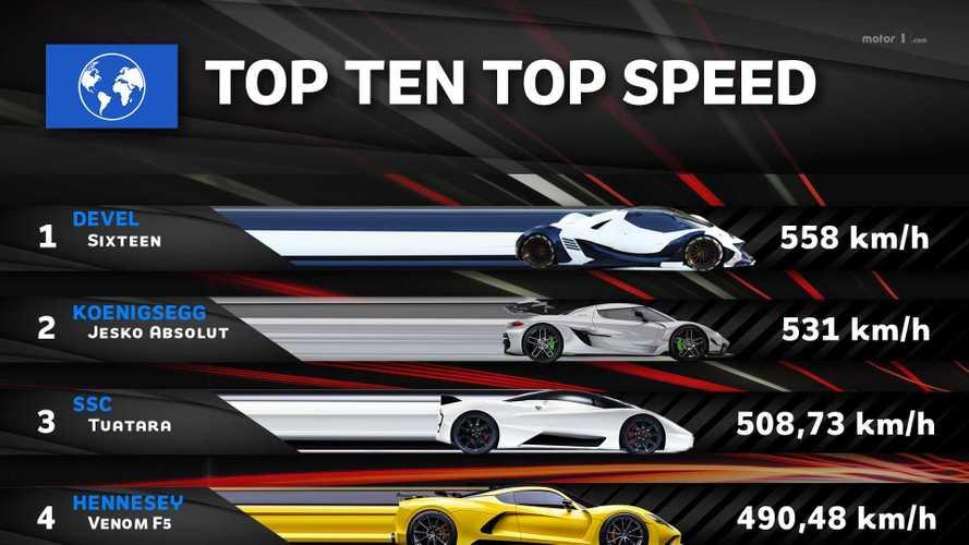 Le 10 auto più veloci del mondo, la classifica