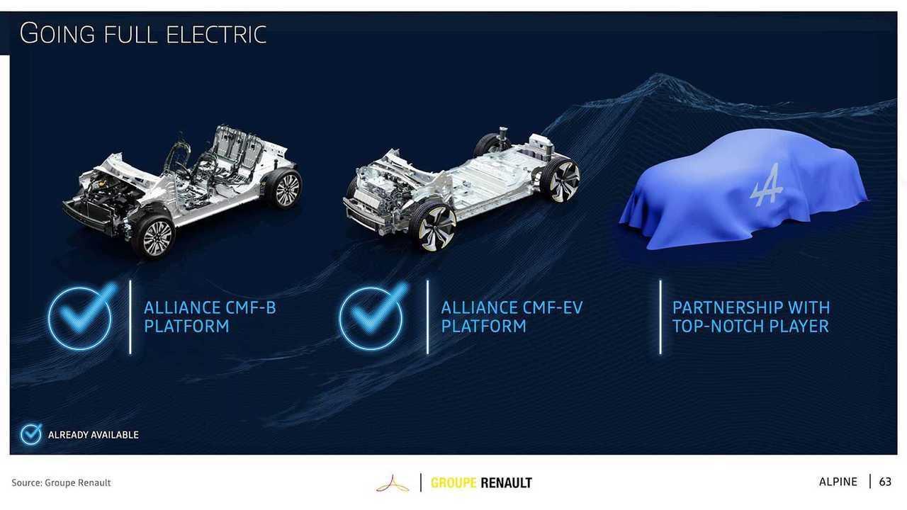 Alpine станет брендом электромобилей