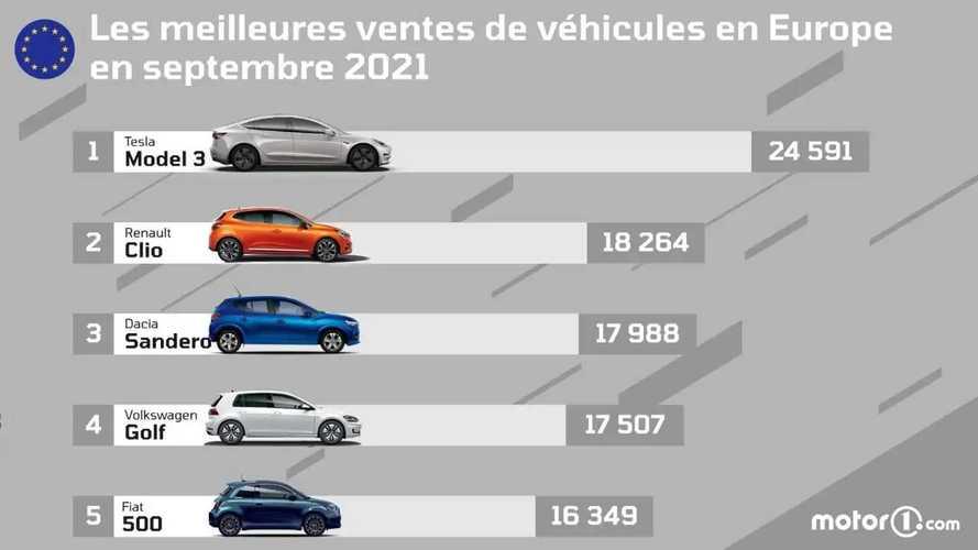 Incroyable ! La Tesla Model 3 est la voiture la plus vendue d'Europe