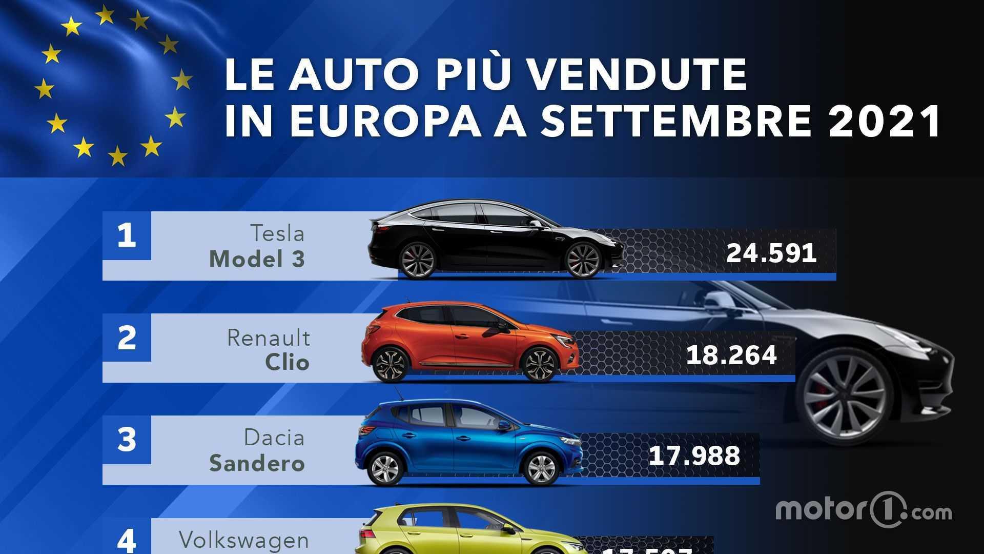 Tesla conquista l'Europa: Model 3 è l'auto più venduta in assoluto