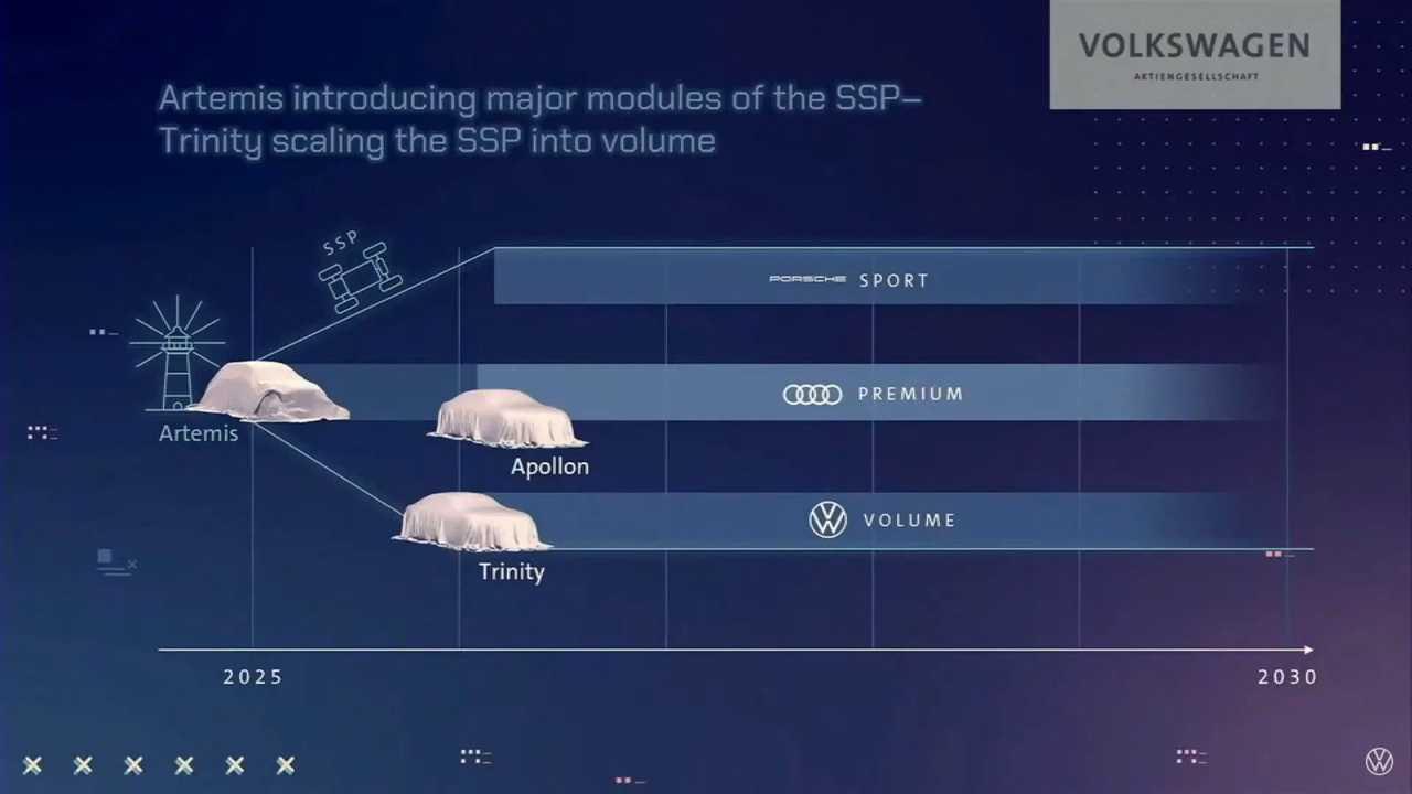 La presentazione Volkswagen della piattaforma SSP