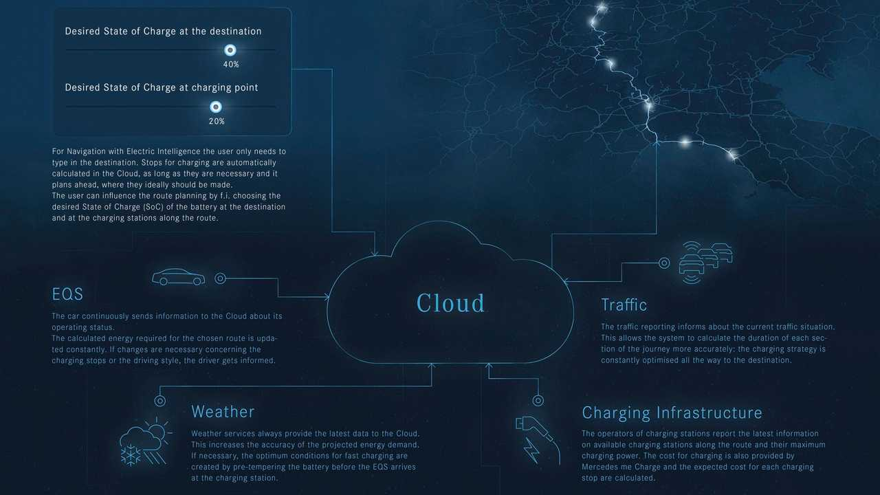 Mercedes-Benz EQS - Navigation with Electric Intelligence