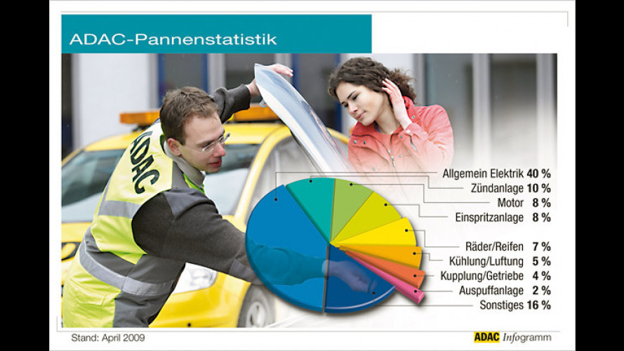 ADAC-Pannenstatistik: Wie zuverlässig sind unsere Autos?