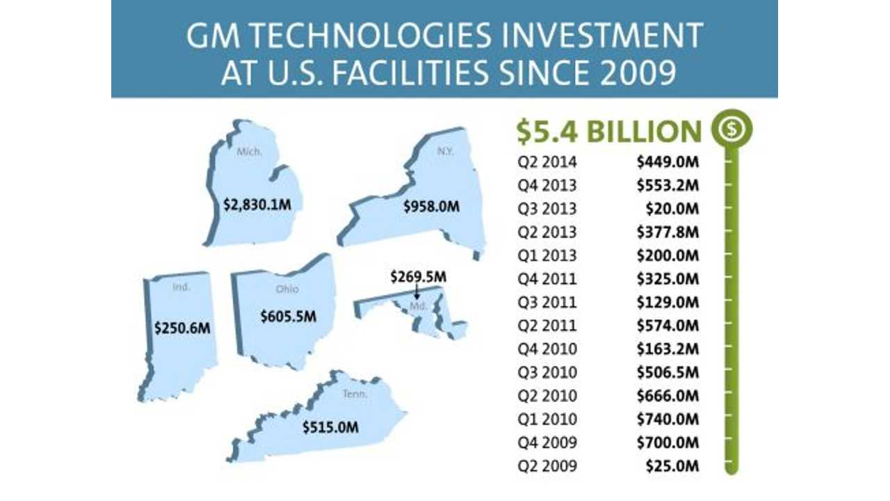 Recent GM Tech Investments In The US