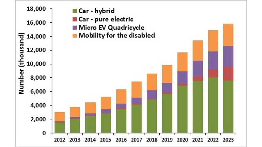 Electric Vehicle Industry to Grow to $294 Billion Business by 2023; Sales to Hit 116 Million