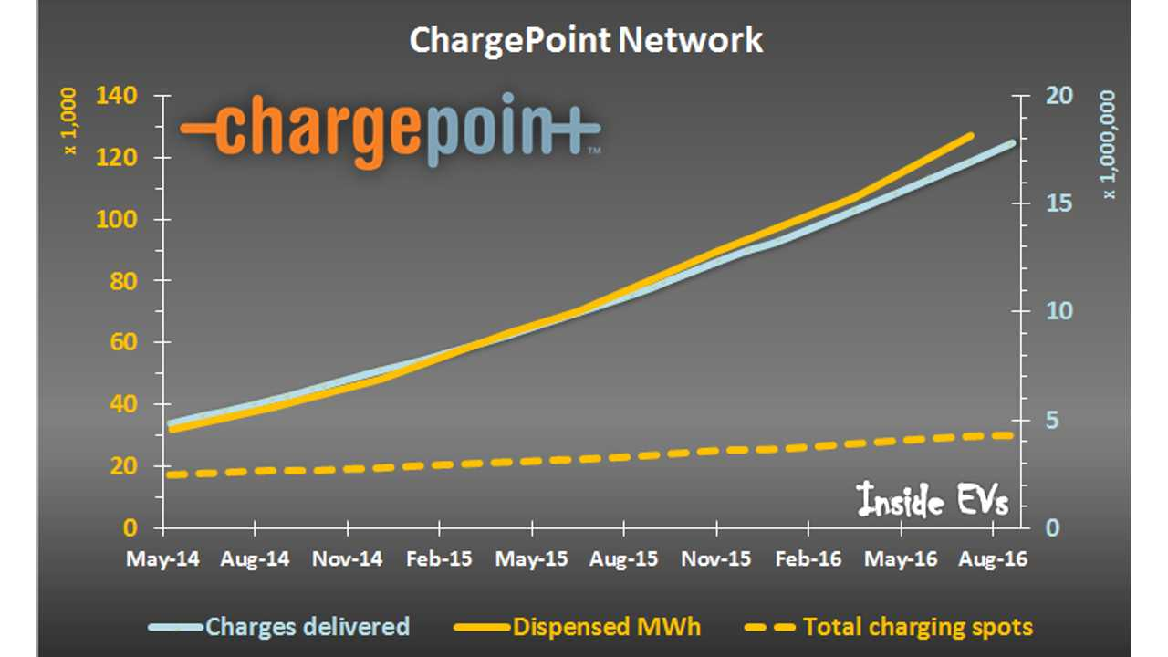 ChargePoint Reached Milestone Of 30,000 Charging Points