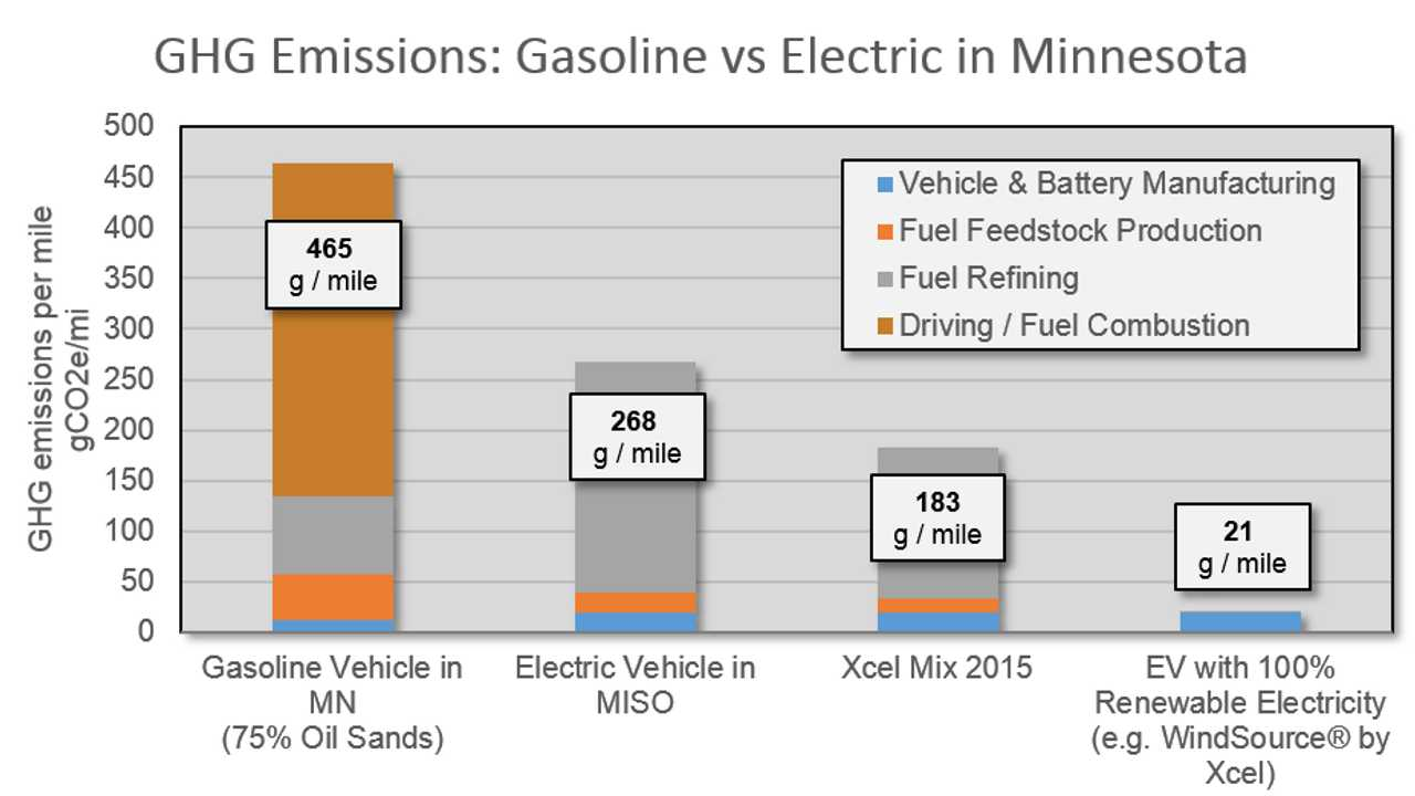 EVs Are 61% Cleaner Than Gas In Minnesota - Well To Wheels Analysis