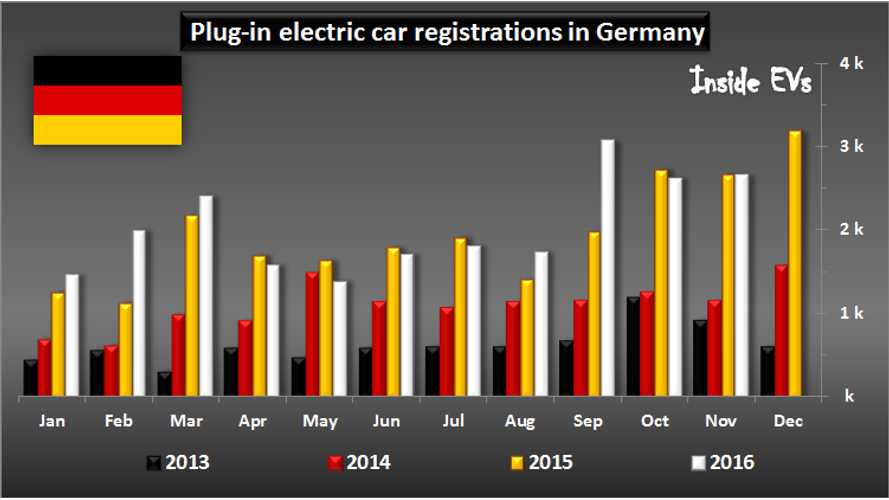 EV Sales In Germany Can't Break 1% Market Share In November