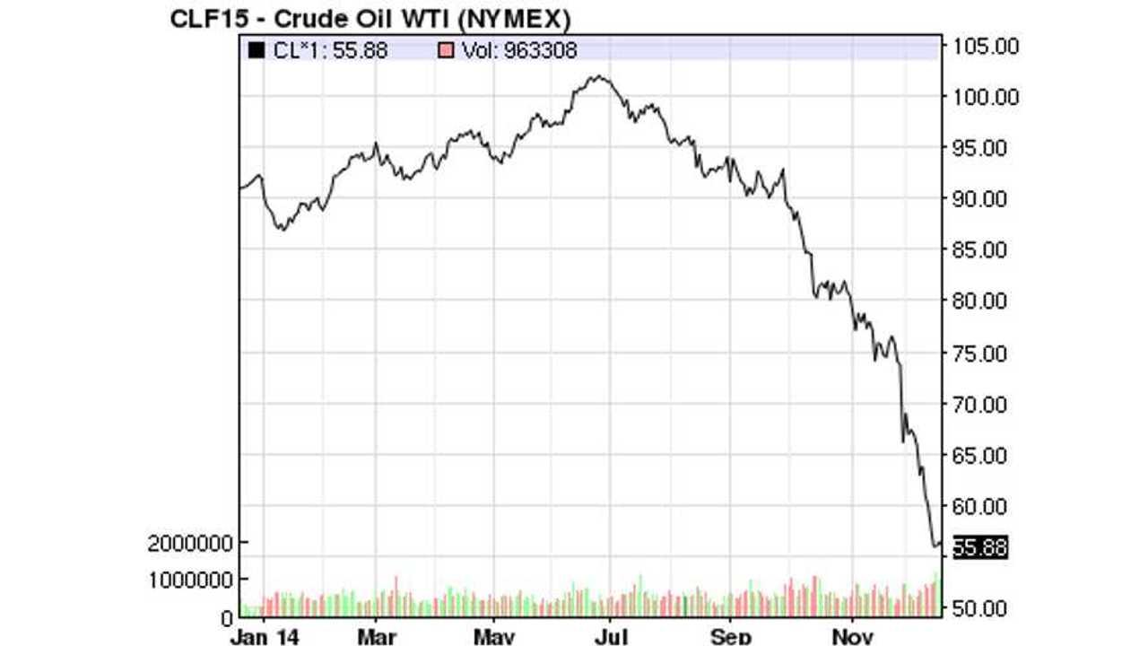 2014 Oil Price (from NASDAQ.com)