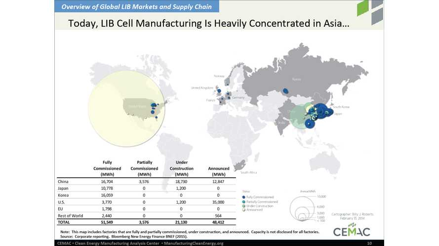 Tesla Gigafactory To Eclipse Other Lithium-Ion Battery Factories
