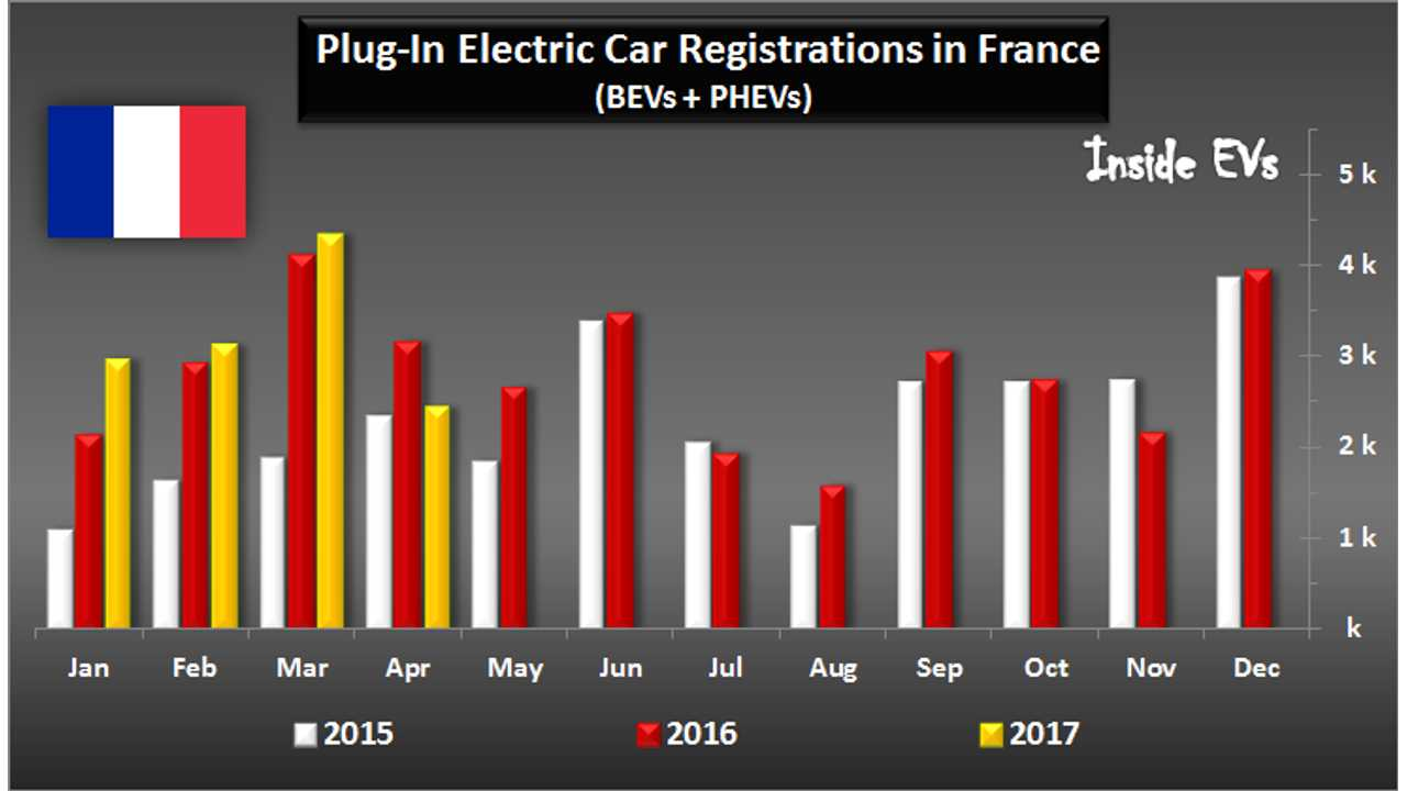 French Plug-In Car Market Loses Momentum In April, Down 23%
