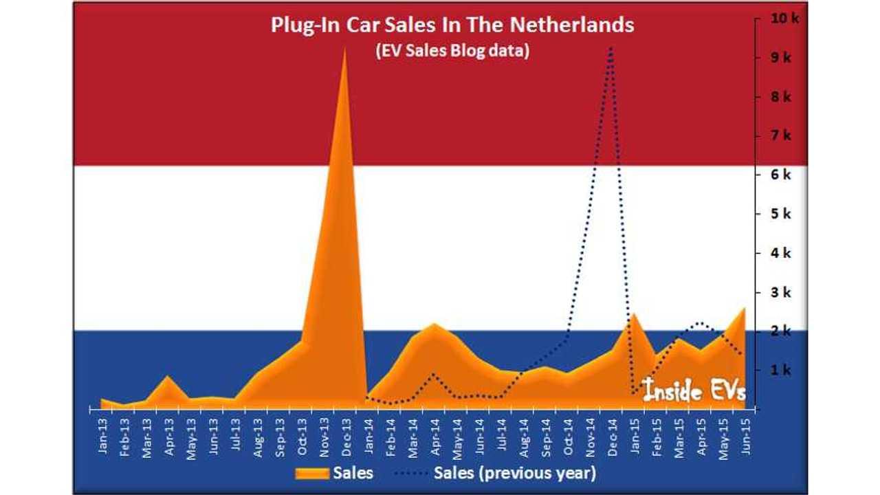 Plug-In Car Sales In The Netherlands (EV Sales Blog data) - June 2015