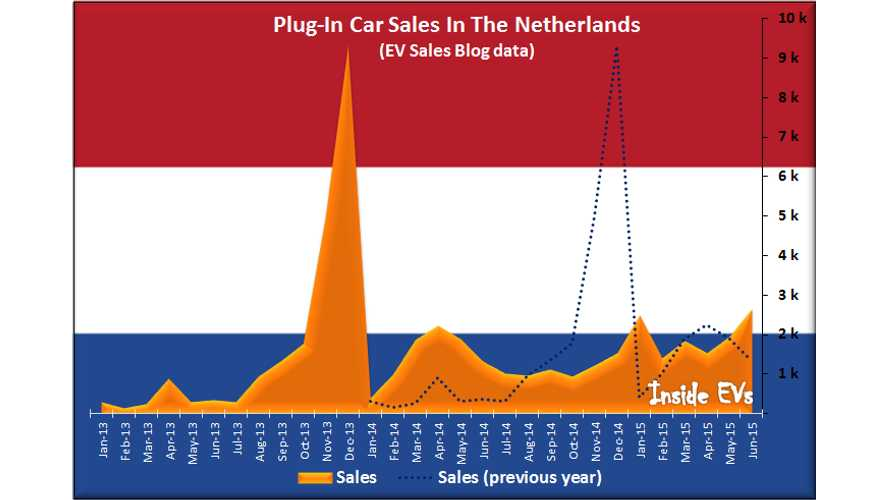 Plug-In Electric Car Sales Outlook For The Netherlands