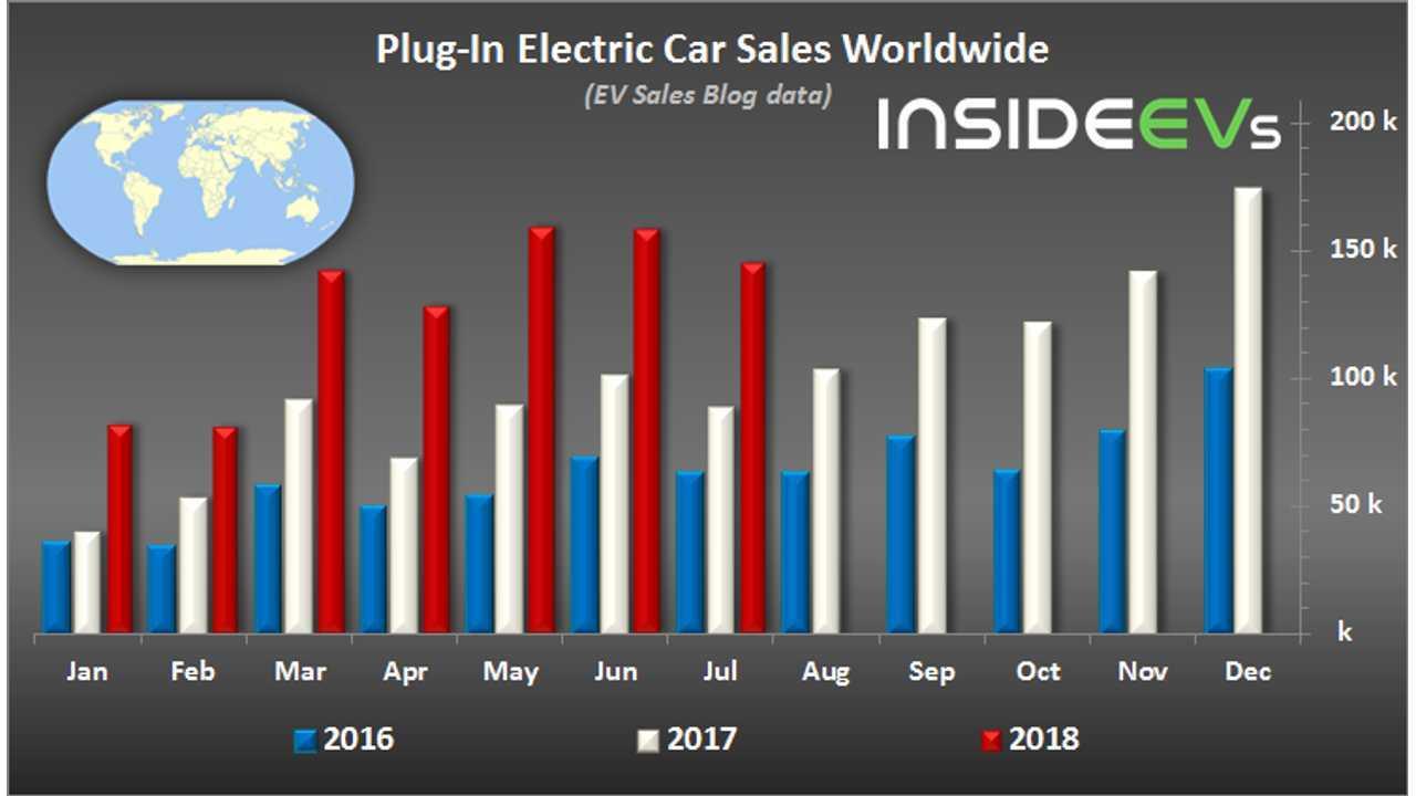 Global Plug-In Electric Car Sales In July 2018 (data source: EV Sales Blog)