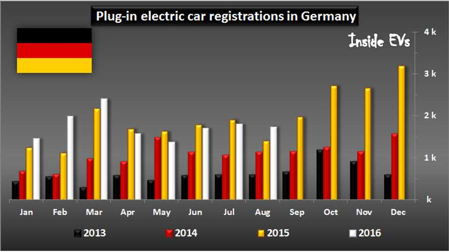 Plug-In Vehicles Sales Growth Returns To Germany In August