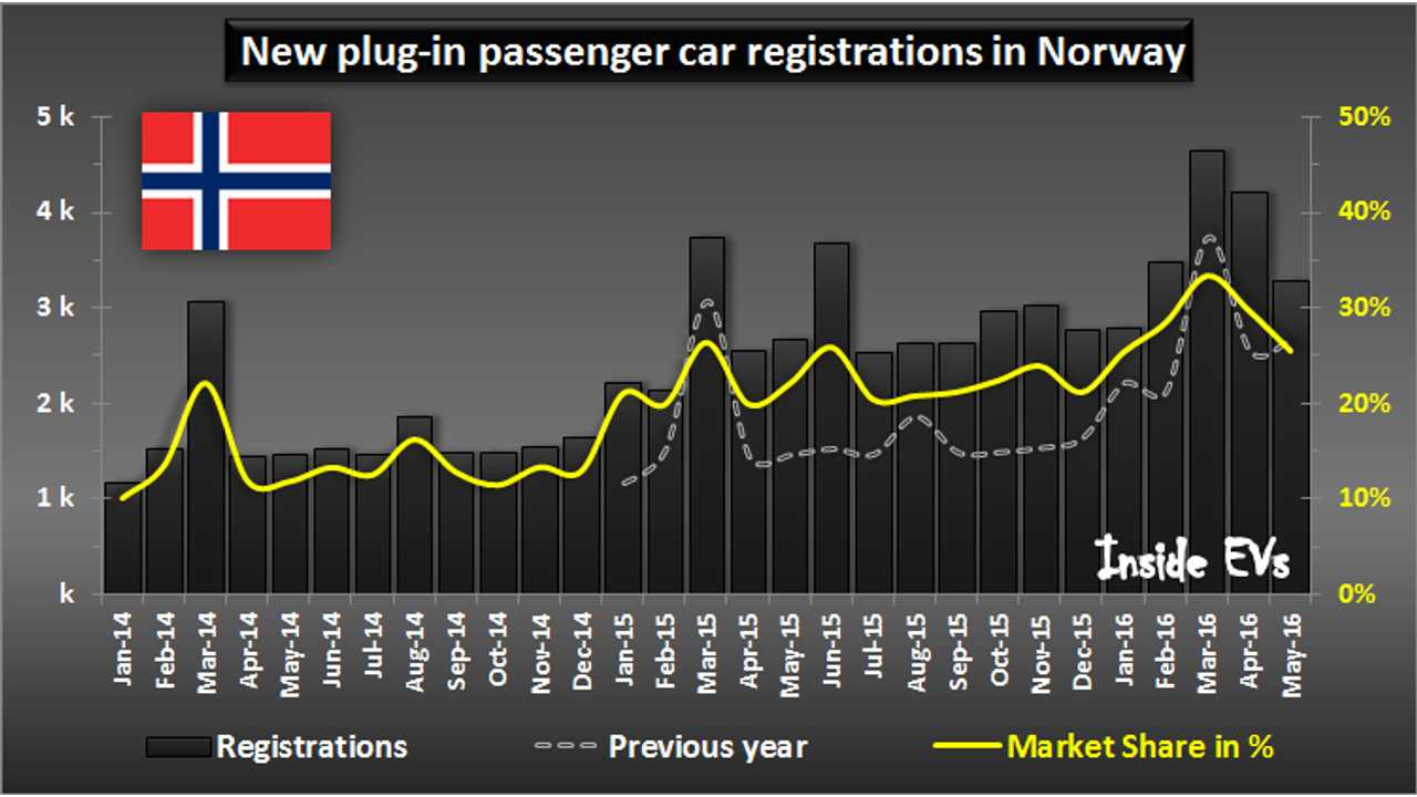 New plug-in passenger car registrations in Norway – May 2016