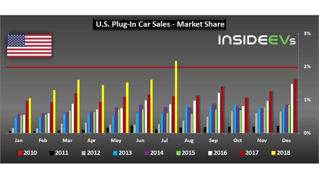 U.S. Plug-In Car Sales – July 2018