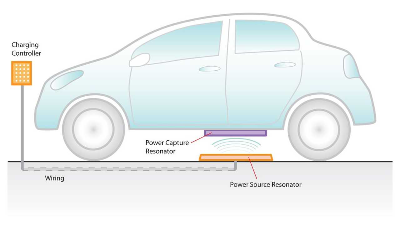 Wireless Charging And Autonomous Electric Cars Go Hand-In Hand