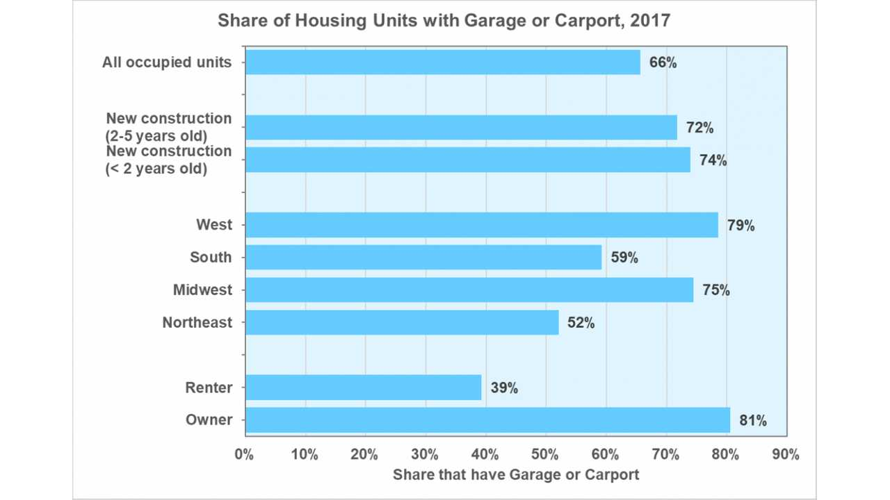 Most Housing In U S Has A Garage Or Carport To Potentially Charge An Ev
