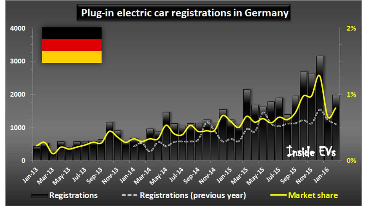 Plug-in electric car registrations in Germany – Through February 2016 (click to enlarge)