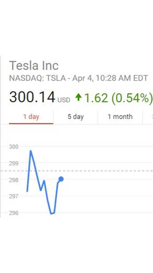 Tesla Stock Surpasses $300 For First Time Ever, Market Cap Jumps Past General Motors