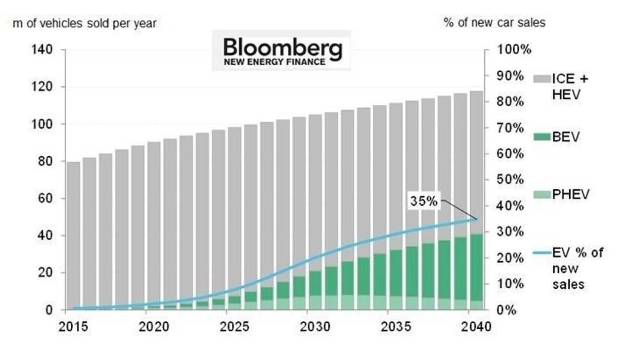 Bloomberg New Energy Finance: Electric Vehicles To Be 35% Of Global New Car Sales By 2040