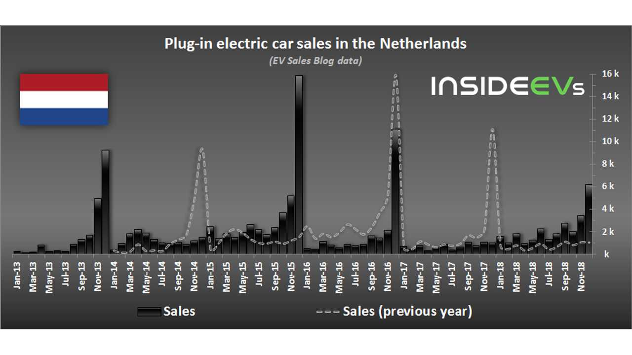 Plug-in electric car sales in the Netherlands – December 2018